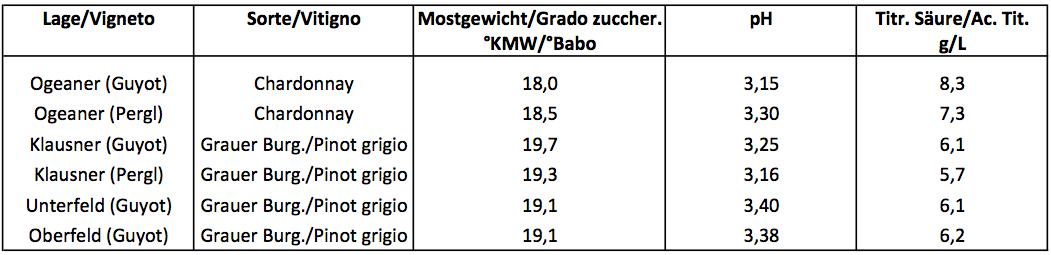 Tabelle Bild